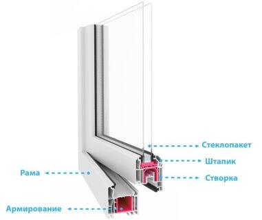 809df5edf Металлопластиковые окна Киев - купить пластиковые окна ПВХ, цена на ...